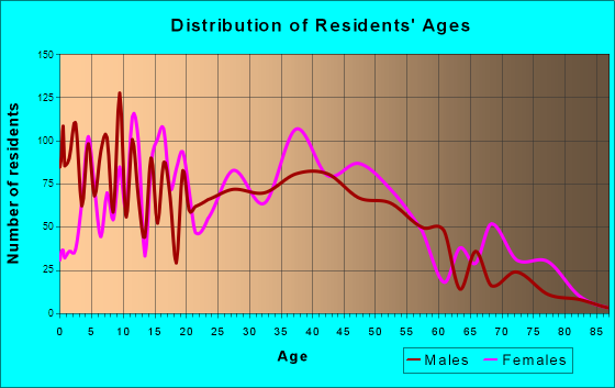 Claiborne, Louisiana Age and Sex of Residents