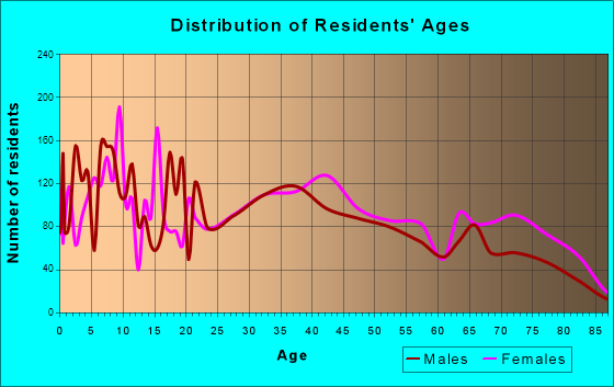 Flowing Wells, Arizona Age and Sex of Residents