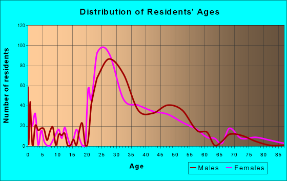 Elmwood, Louisiana Age and Sex of Residents