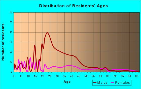 Epps, Louisiana Age and Sex of Residents