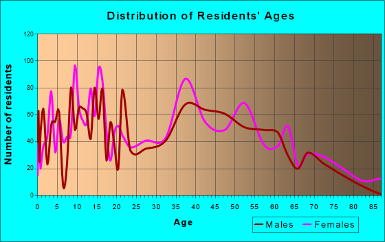 Lacombe, Louisiana Age and Sex of Residents