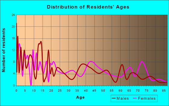 Moreauville, Louisiana Age and Sex of Residents