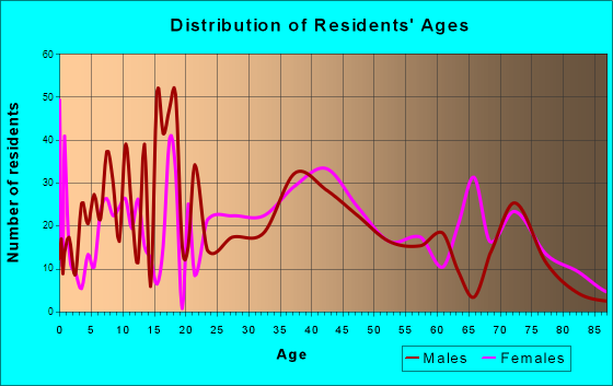 Norco, Louisiana Age and Sex of Residents