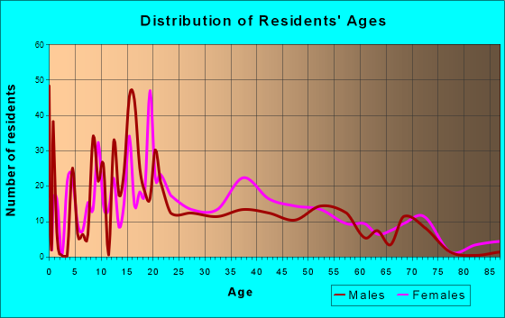 North Vacherie, Louisiana Age and Sex of Residents