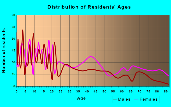 Rayville, Louisiana Age and Sex of Residents