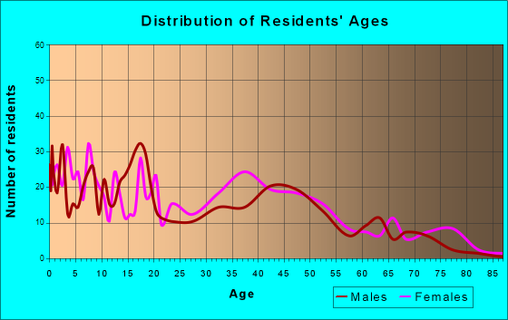 Sunset, Louisiana Age and Sex of Residents