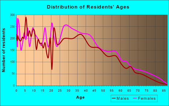 Terrytown, Louisiana Age and Sex of Residents