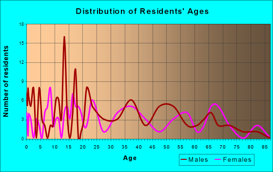 Tickfaw, Louisiana Age and Sex of Residents