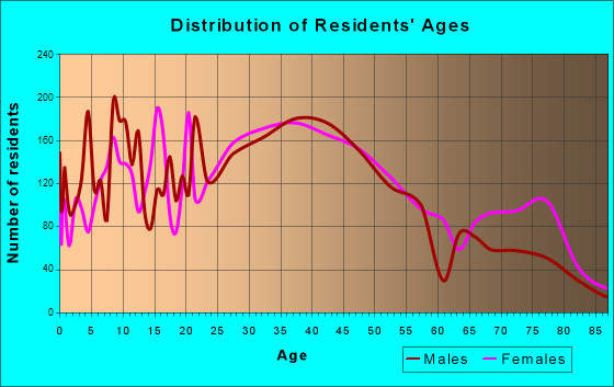 Arbutus, Maryland Age and Sex of Residents