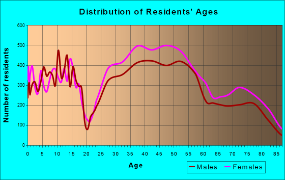 Bethesda, Maryland Age and Sex of Residents