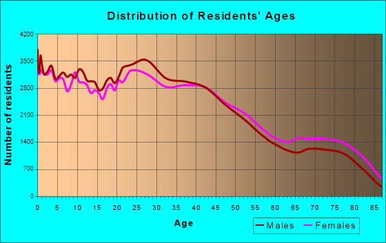 Mesa, Arizona Age and Sex of Residents