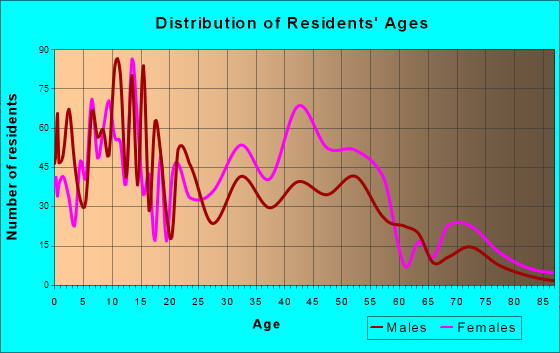 District Heights, Maryland Age and Sex of Residents