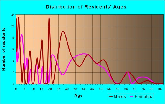 Mountainaire, Arizona Age and Sex of Residents