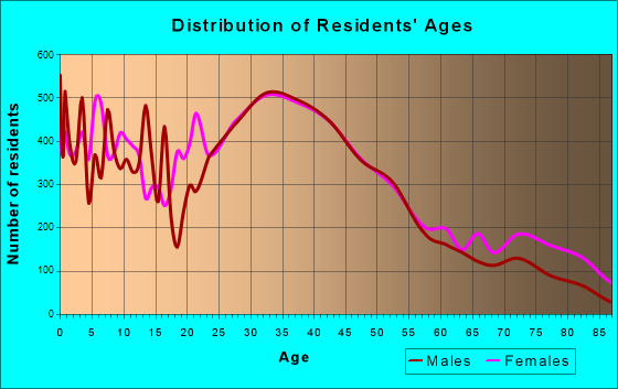 Frederick, Maryland Age and Sex of Residents