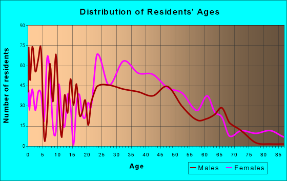 Goddard, Maryland Age and Sex of Residents