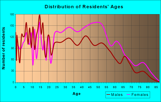 Hillcrest Heights, Maryland Age and Sex of Residents