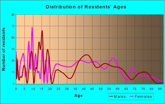 Oracle, Arizona Age and Sex of Residents