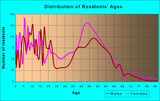 Mitchellville, Maryland Age and Sex of Residents