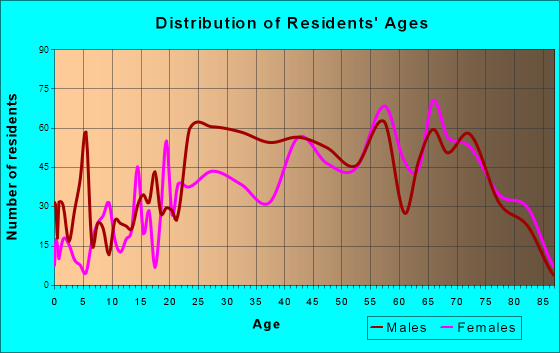 Ocean City, Maryland Age and Sex of Residents