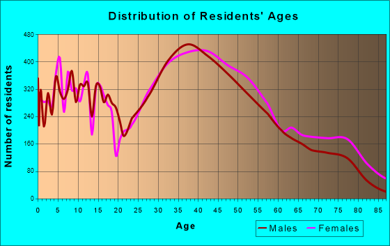 Rockville, Maryland Age and Sex of Residents