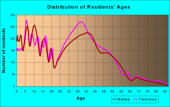 Waldorf, Maryland Age and Sex of Residents