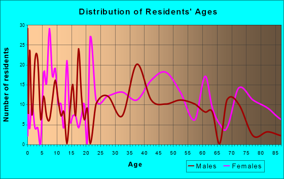 Williamsport, Maryland Age and Sex of Residents