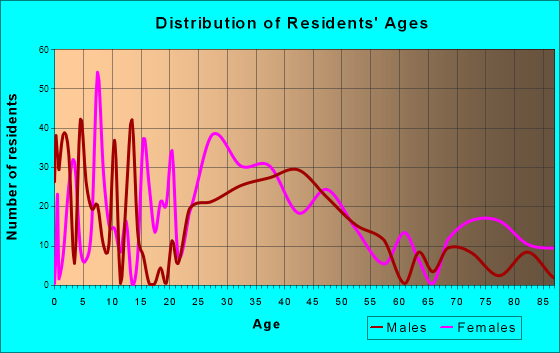 Ayer, Massachusetts Age and Sex of Residents