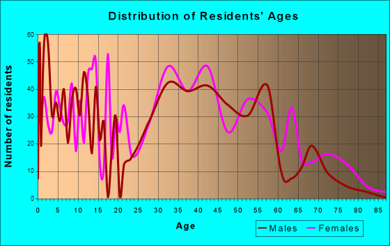 Bellingham, Massachusetts Age and Sex of Residents