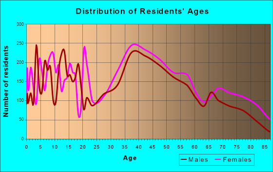 Danvers, Massachusetts Age and Sex of Residents