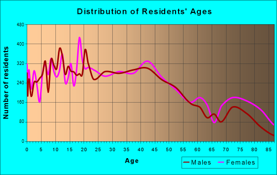 Fitchburg, Massachusetts Age and Sex of Residents