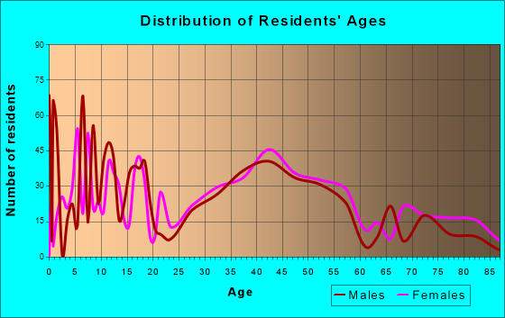Hopedale, Massachusetts Age and Sex of Residents