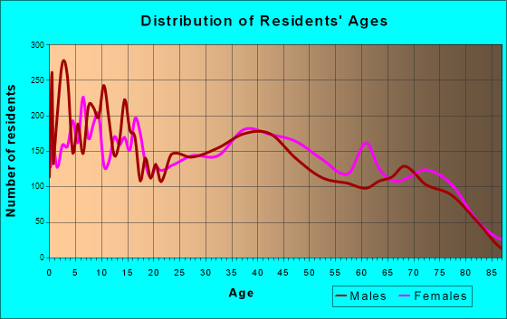 Prescott Valley, Arizona Age and Sex of Residents