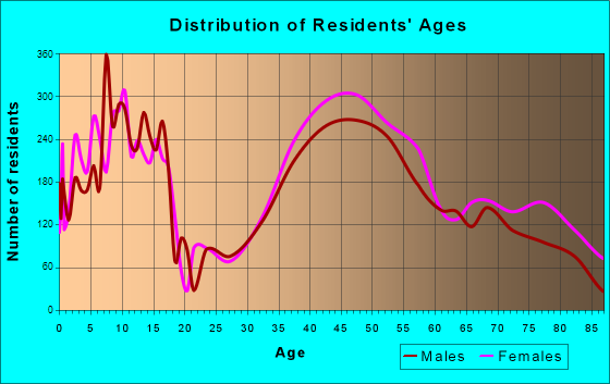 Lexington, Massachusetts Age and Sex of Residents