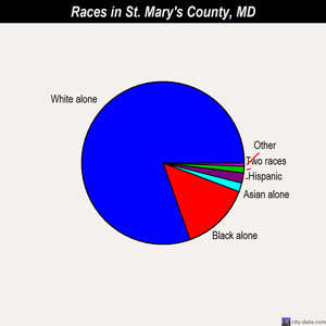 St. Mary's County races chart