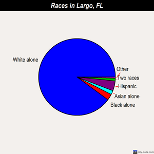 Largo races chart