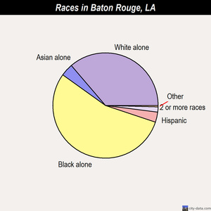 Baton Rouge races chart