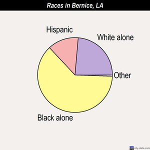 Bernice races chart