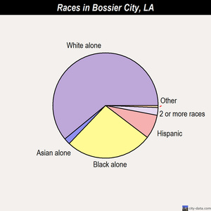 Bossier City races chart