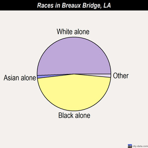 Breaux Bridge races chart