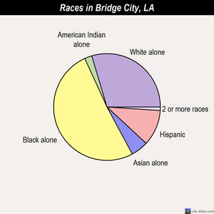 Bridge City races chart