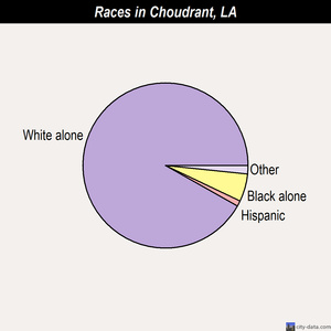 Choudrant races chart