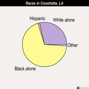 Coushatta races chart