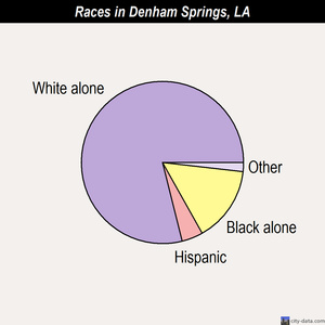 Denham Springs races chart