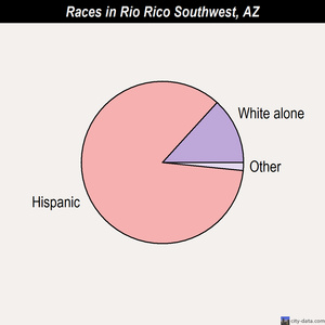 Rio Rico Southwest races chart