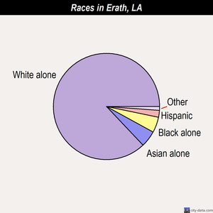 Erath races chart