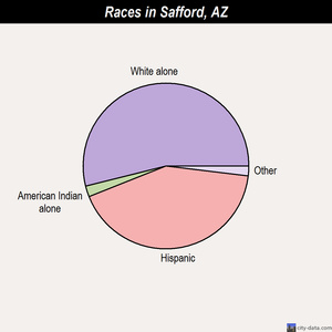 Safford races chart