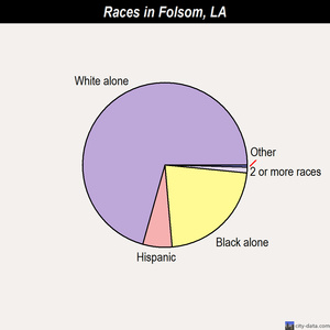 Folsom races chart