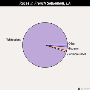 French Settlement races chart