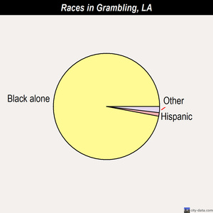 Grambling races chart