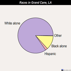 Grand Cane races chart